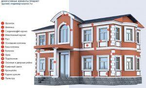 māja pa daļām